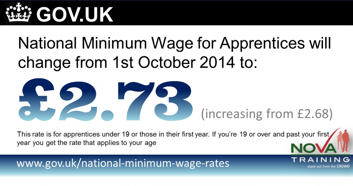National Minimum Wage (NMW) for Apprentices is £2.73 per hour